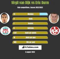 Virgil van Dijk vs Eric Durm h2h player stats