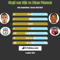 Virgil van Dijk vs Ethan Pinnock h2h player stats