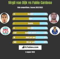 Virgil van Dijk vs Fabio Cardoso h2h player stats