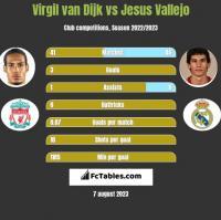 Virgil van Dijk vs Jesus Vallejo h2h player stats