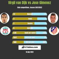 Virgil van Dijk vs Jose Gimenez h2h player stats