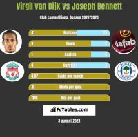 Virgil van Dijk vs Joseph Bennett h2h player stats