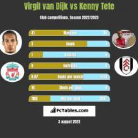 Virgil van Dijk vs Kenny Tete h2h player stats