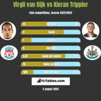 Virgil van Dijk vs Kieran Trippier h2h player stats