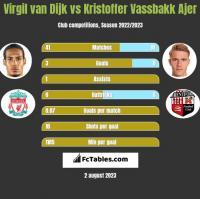 Virgil van Dijk vs Kristoffer Vassbakk Ajer h2h player stats