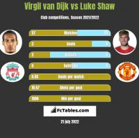 Virgil van Dijk vs Luke Shaw h2h player stats