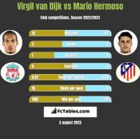 Virgil van Dijk vs Mario Hermoso h2h player stats