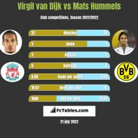 Virgil van Dijk vs Mats Hummels h2h player stats
