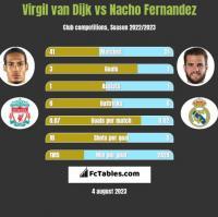 Virgil van Dijk vs Nacho Fernandez h2h player stats