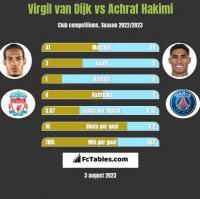 Virgil van Dijk vs Achraf Hakimi h2h player stats