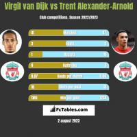 Virgil van Dijk vs Trent Alexander-Arnold h2h player stats