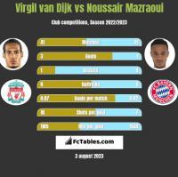 Virgil van Dijk vs Noussair Mazraoui h2h player stats