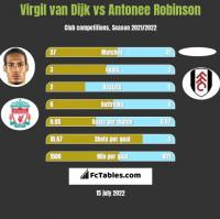 Virgil van Dijk vs Antonee Robinson h2h player stats