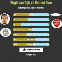 Virgil van Dijk vs Declan Rice h2h player stats