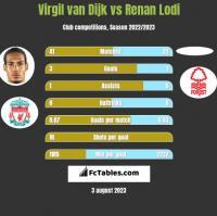 Virgil van Dijk vs Renan Lodi h2h player stats