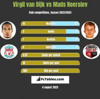 Virgil van Dijk vs Mads Roerslev h2h player stats