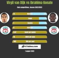 Virgil van Dijk vs Ibrahima Konate h2h player stats