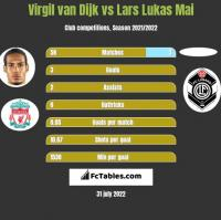 Virgil van Dijk vs Lars Lukas Mai h2h player stats