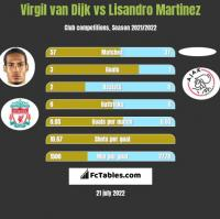 Virgil van Dijk vs Lisandro Martinez h2h player stats