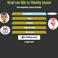 Virgil van Dijk vs Timothy Eyoma h2h player stats