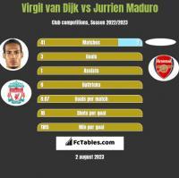 Virgil van Dijk vs Jurrien Maduro h2h player stats