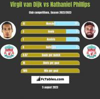 Virgil van Dijk vs Nathaniel Phillips h2h player stats