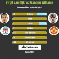 Virgil van Dijk vs Brandon Williams h2h player stats