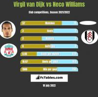 Virgil van Dijk vs Neco Williams h2h player stats