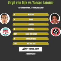 Virgil van Dijk vs Yasser Larouci h2h player stats