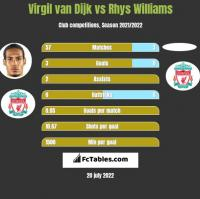 Virgil van Dijk vs Rhys Williams h2h player stats