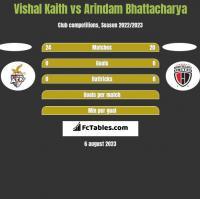 Vishal Kaith vs Arindam Bhattacharya h2h player stats