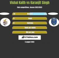 Vishal Kaith vs Karanjit Singh h2h player stats