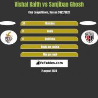 Vishal Kaith vs Sanjiban Ghosh h2h player stats
