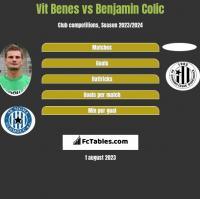 Vit Benes vs Benjamin Colic h2h player stats