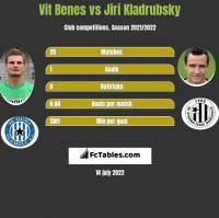 Vit Benes vs Jiri Kladrubsky h2h player stats