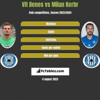 Vit Benes vs Milan Kerbr h2h player stats