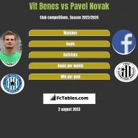 Vit Benes vs Pavel Novak h2h player stats