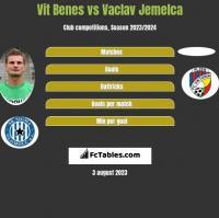 Vit Benes vs Vaclav Jemelca h2h player stats