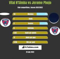 Vital N'Simba vs Jerome Phojo h2h player stats