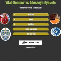Vitali Denisov vs Adessoye Oyevole h2h player stats