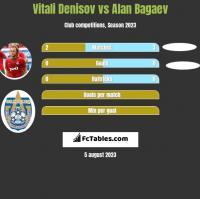 Vitali Denisov vs Alan Bagaev h2h player stats