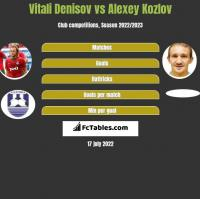 Vitali Denisov vs Alexey Kozlov h2h player stats