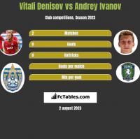 Vitali Denisov vs Andrey Ivanov h2h player stats