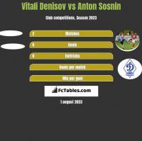 Vitali Denisov vs Anton Sosnin h2h player stats