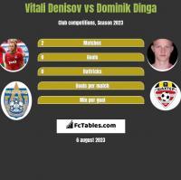 Vitali Denisov vs Dominik Dinga h2h player stats
