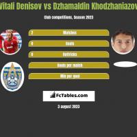 Vitali Denisov vs Dzhamaldin Khodzhaniazov h2h player stats