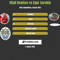 Vitali Denisov vs Egor Sorokin h2h player stats