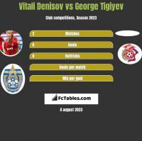 Vitali Denisov vs George Tigiyev h2h player stats