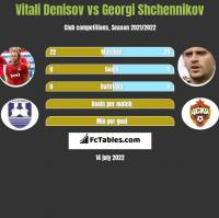 Vitali Denisov vs Georgi Shchennikov h2h player stats