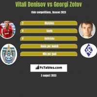 Vitali Denisov vs Georgi Zotov h2h player stats